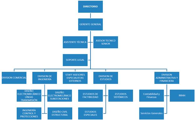 organigrama reich